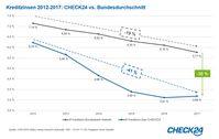 """Kreditzinsen 2012-2017: CHECK24 vs. Bundesdurchschnitt Bild: """"obs/CHECK24 GmbH"""""""
