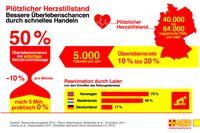 "Bild: ""obs/ASB-Bundesverband/ASB-Infografik"""