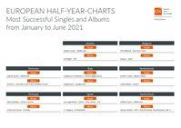 Europäische Musik-Halbjahrescharts 2021 Bild: GfK Entertainment GmbH Fotograf: GfK Entertainment GmbH