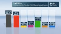 Bild: ZDF und Forschungsgruppe Wahlen