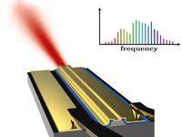 Laser mit ganz speziellen spektralen Eigenschaften.