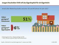 """Bild: """"obs/LBS Infodienst Bauen und Finanzieren"""""""