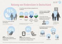 """Infografik """"Nutzung von Kindersitzen in Deutschland"""" Bild: """"obs/KHLS/Kleine Helden leben sicher"""""""