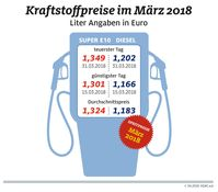 """Kraftstoffpreise im Monat März / Bild: """"obs/ADAC-Grafik"""""""