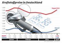 """Kraftstoffpreise im Wochenvergleich. Bild: """"obs/ADAC/ADAC-Grafik"""""""