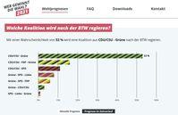 Bild: INWT Statistics GmbH Fotograf: INWT Statistics GmbH
