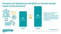 Bild: game - Verband der deutschen Games-Branche Fotograf: game - Verband der deutschen Games-Branche
