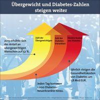 """Grafik: """"obs/Weight Watchers (Deutschland) GmbH/© Franz Pfluegl - Fotolia.com"""""""