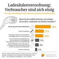 Bild: Initiative Deutsche Zahlungssysteme e.V. Fotograf: Initiative Deutsche Zahlungssysteme e.V.