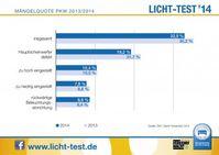 """Licht-Test Mängelquote Pkw 2014. Bild: """"obs/Zentralverband Deutsches Kraftfahrzeuggewerbe/ProMotor"""""""