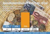 """Bild: """"obs/BVR Bundesverband der dt. Volksbanken und Raiffeisenbanken"""""""