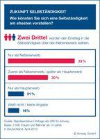Grafik: obs/Amway GmbH