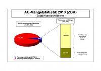 """AU-Mängelstatistik bundesweit 2013. Bild: """"obs/Zentralverband Deutsches Kraftfahrzeuggewerbe/ProMotor"""""""
