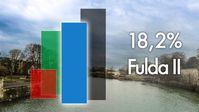 In Eichenried lag die Alternative für Deutschland mit einem Spitzenwert von 41,6 Prozent knapp 11 Prozent vor der CDU.