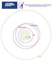 Ansicht unseres Sonnensystems bis einschließlich Jupiter von oben. Die Bahnen der beiden neu benannt Quelle: Grafik erstellt mit EasySky/Matthias Busch (idw)