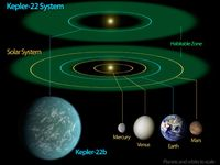 Kepler 22b Diagramm der Habitable Zone. Bild: Nasa