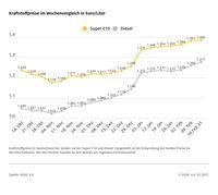 Kraftstoffpreise im Wochenvergleich  Bild: ADAC Fotograf: ADAC Grafik