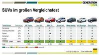 """Die sieben beliebtesten SUVs im großen Vergleichstest. Bild: """"obs/GENERATIONplus/Grafik: GND"""""""