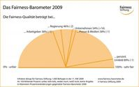 Grafik: obs/Fairness-Stiftung GmbH