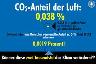 Klimawandel und Gewichtung von CO2 (Symbolbild)