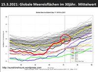"""Die globalen Meereisflächen liegen Mitte März 2021 mit knapp 19 Millionen km² (fette rote Linie) im Durchschnittsbereich einer Standardabweichung (graue Fläche) vom 30jährigen Mittel 1981-2010. Da is nix von """"globaler Erwärmung"""" zu sehen, die seit ihrem Ausbleiben """"Klimawandel"""" genannt wird…"""