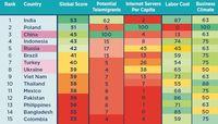 Bewertung von Schwellenländern und deren Voraussetzungen für virtuelles Offshoring  Bild: Coface Deutschland Fotograf: Coface Deutschland