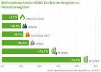 """Mehrverbrauch beim ADAC EcoTest im Vergleich zu Herstellerangaben. / Bild: """"obs/erdgas mobil GmbH/Darstellung von erdgas mobil nach Daten des ADAC e.V. (Juli 2014)"""""""