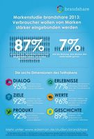 """Infografik Edelman Markenstudie brandshare 2013. Bild: """"obs/Edelman Deutschland"""""""