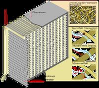 Schwebstofffilter im Schnitt mit Abscheideprinzipien