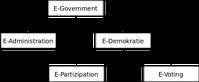 Dimensionen von E-Government