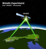 Von Graz nach Zimmerwald via Satellit: der Weg der Laserphotonen. (Grafik: Astronomisches Institut, Universität Bern) Quelle:  (idw)
