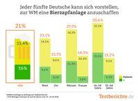 """Jeder fünfte Deutsche überlegt, zur WM eine Bierzapfanlage anzuschaffen. Bild: """"obs/Testberichte.de"""""""