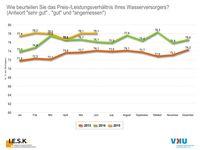 "Bild: ""obs/Verband kommunaler Unternehmen e.V. (VKU)/t.w.i.s."""