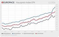 """EUROPACE Hauspreis-Index (EPX): Immobilienpreise steigen in allen Segmenten / EUROPACE Hauspreis-Index (EPX) Dezember. Bild: """"obs/Europace AG"""""""