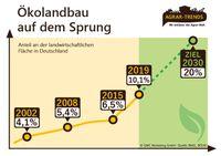 "Bild: ""obs/Agrar-Trends.de"""