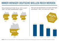 """Seit 2017 hat das Streben nach Vermögen innerhalb der deutschen Bevölkerung stark abgenommen.  Bild: """"obs/RWB Group AG"""""""