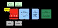 Abfolge der CO2-Abscheidung und -Speicherung. Bild: Wilfried Cordes / wikipedia.org