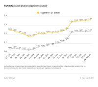 Kraftstoffpreise im Wochenvergleich  Bild: ADAC Fotograf: ADAC-Grafik