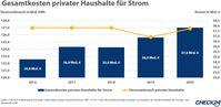 Stromverbrauchsdaten basieren auf Angaben des Bundesverbands der Energie- und Wasserwirtschaft  Bild: CHECK24 GmbH Fotograf: CHECK24