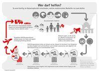Wer darf helfen? Infografik zum EMT-Prozess im Falle eines Einsatzes. Helfer können ausgeschloßen werden.