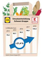 """Umsatzentwicklung Schwarz Gruppe 2014 - 2018 /  Bild: """"obs/Schwarz Dienstleistung KG/Schwarz Gruppe 2019"""""""