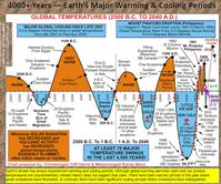 Die Temperaturentwicklung der letzten 4.000 Jahre und Vulkanaktivitäten. Klimawandel gab es immer und wird es immer geben. Kohlenstoffdioxid hat keinerlei Relevanz in dieser Entwicklung (Symbolbild)