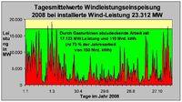 Die rote Fläche liefern die 20.000 Windkraftwerke die über ganz Deutschland verteilt arbeiten wenn der Wind weht, die grüne Fläche muss durch Erdgaskraftwerke abgedeckt werden, falls die Kernkraftwerke nicht mehr zur Verfügung stehen.