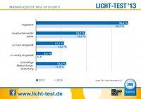 """Mängelstatistik Nutzfahrzeuge 2012/2013. Bild: """"obs/Zentralverband Deutsches Kraftfahrzeuggewerbe/ProMotor"""""""