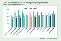 Der Anteil von deutschen Unternehmen, die von Zahlungsverzögerungen berichten, ist 2021 auf 59% zurückgegangen.  Bild: Coface Deutschland Fotograf: Coface Deutschland