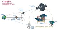 Kommunikation mit Chang'e-4