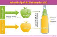 Grafik: obs/VdF Verband der deutschen Fruchtsaft-Industrie