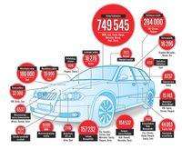 """Anzahl der 2014 in Deutschland zurückgerufenen Autos. Bild: """"obs/AUTO BILD/Manuela Heins"""""""