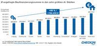 """Durchschnittlich angefragte Baufinanzierungssumme in den zehn größten deutschen Städten. Bild: """"obs/CHECK24 Vergleichsportal GmbH"""""""
