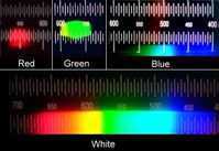 Spektrum einer roten, grünen, blauen und weißen Leuchtdiode.